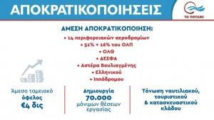 Apokratikopoihsh